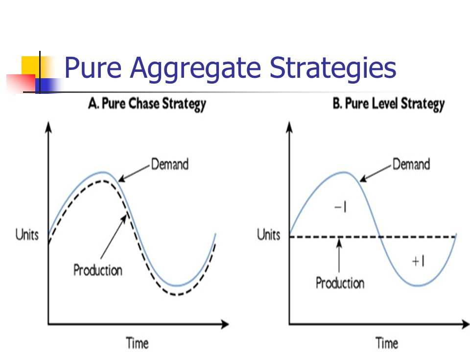 Pure Aggregate Strategies