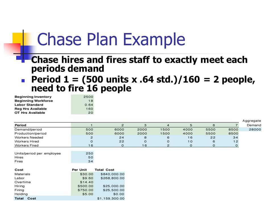 Chase Plan Example Chase hires and fires staff to exactly meet each periods demand.