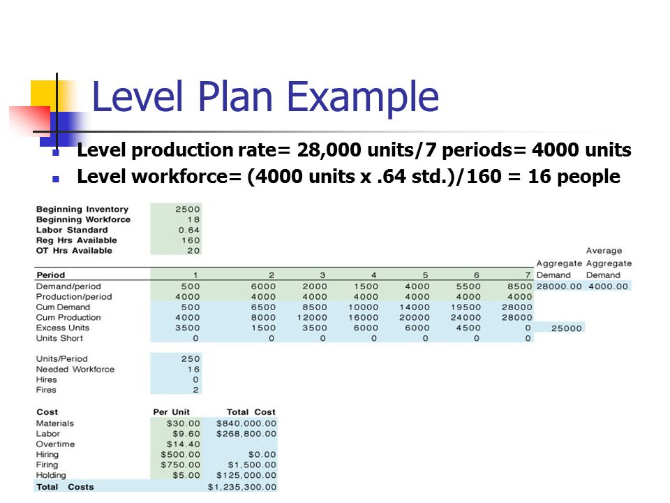 Level Plan Example Level production rate= 28,000 units/7 periods= 4000 units.