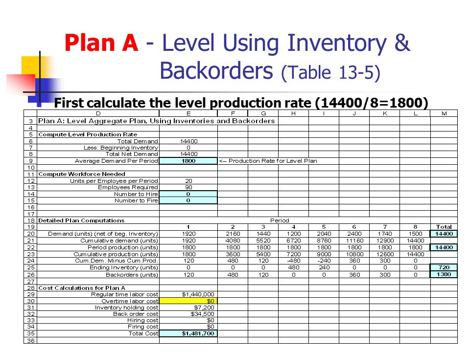 Plan A - Level Using Inventory & Backorders (Table 13-5)