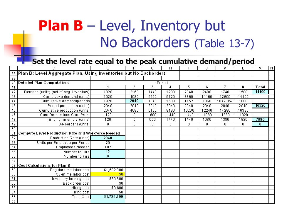 Plan B – Level, Inventory but No Backorders (Table 13-7)