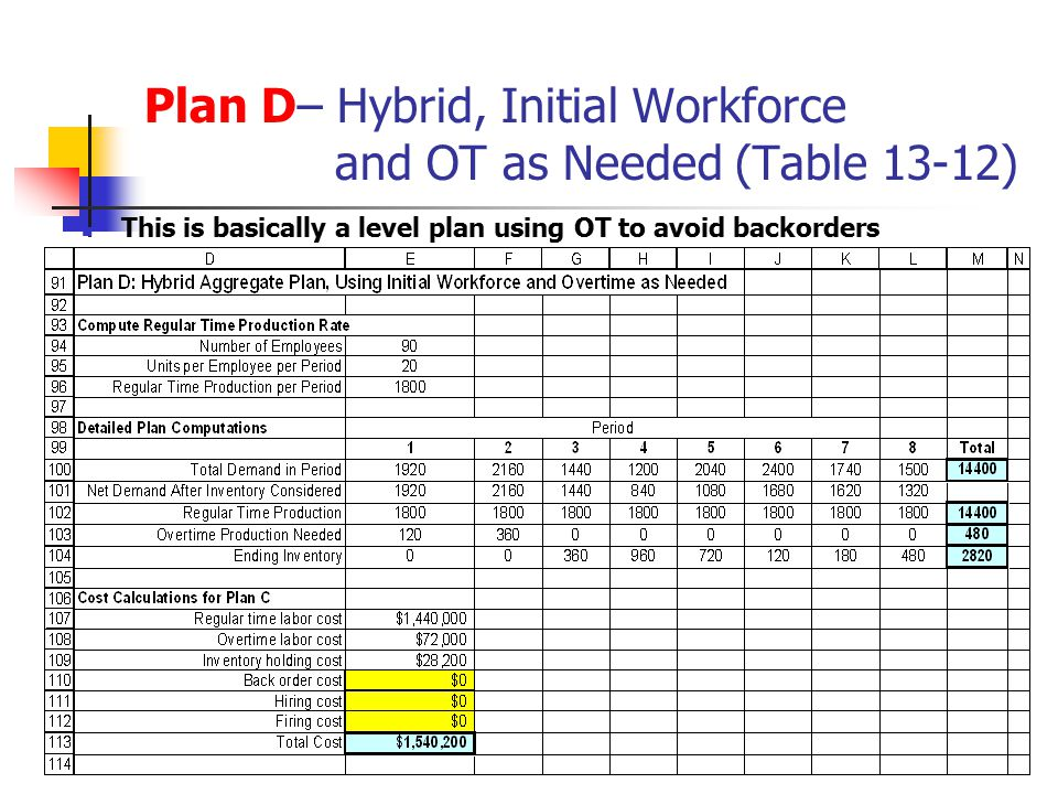 Plan D– Hybrid, Initial Workforce and OT as Needed (Table 13-12)