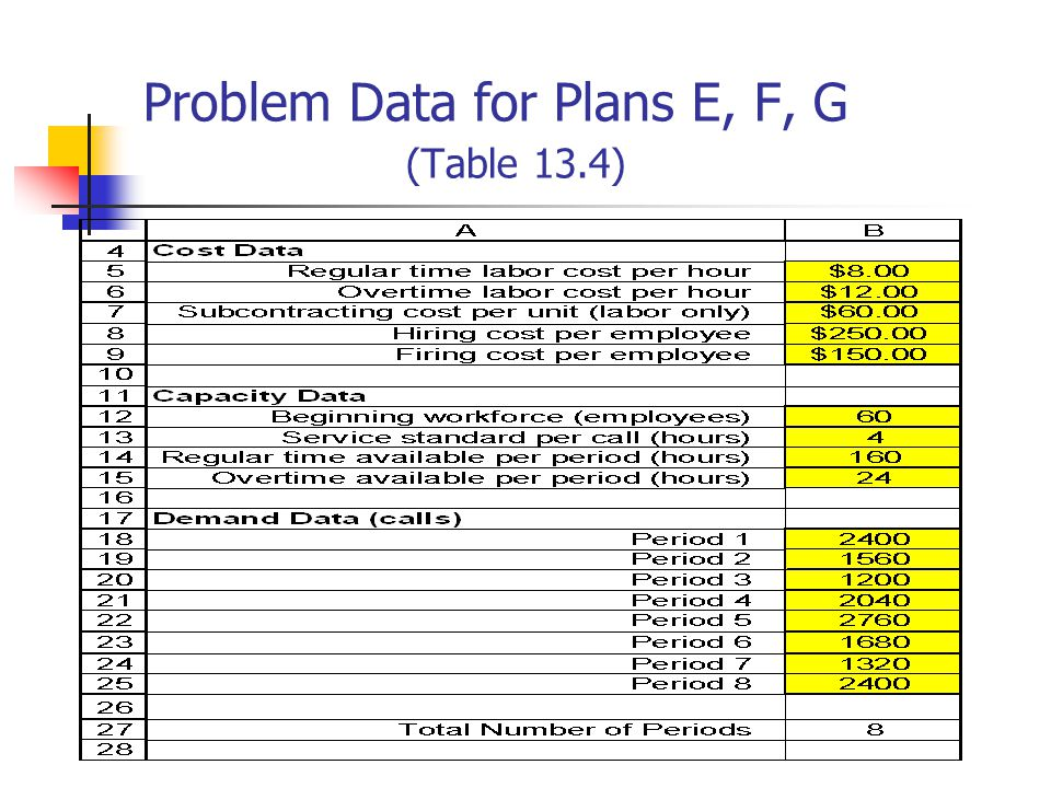 Problem Data for Plans E, F, G (Table 13.4)