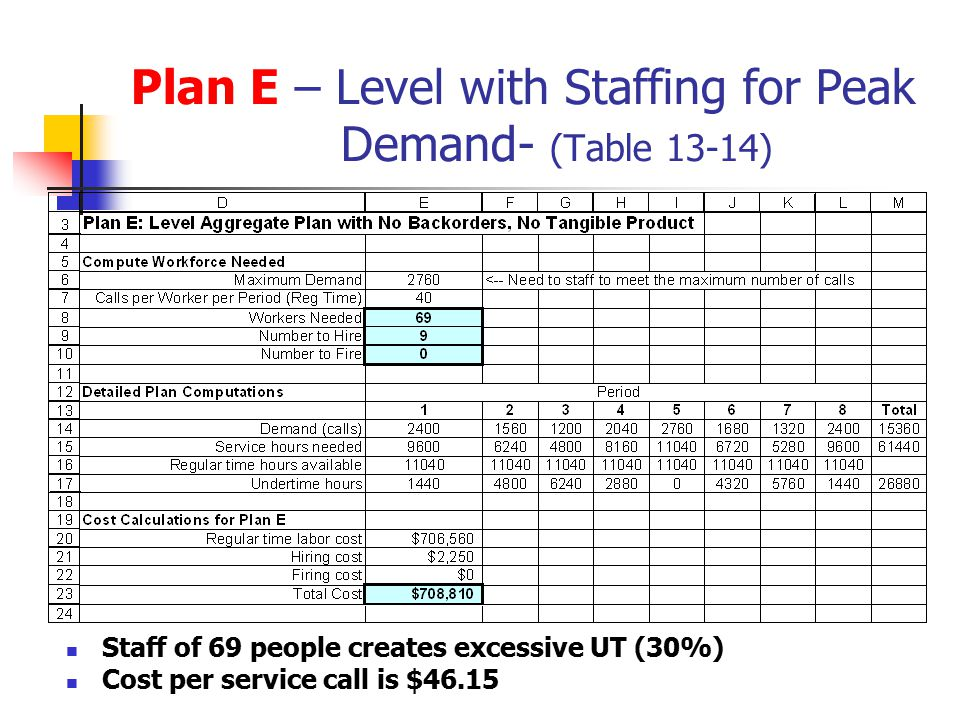 Plan E – Level with Staffing for Peak Demand- (Table 13-14)