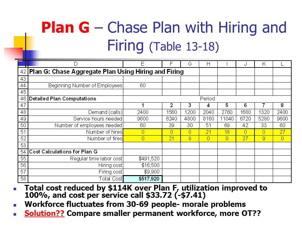 Plan G – Chase Plan with Hiring and Firing (Table 13-18)