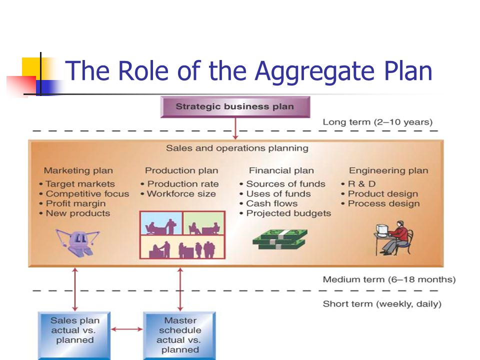 The Role of the Aggregate Plan