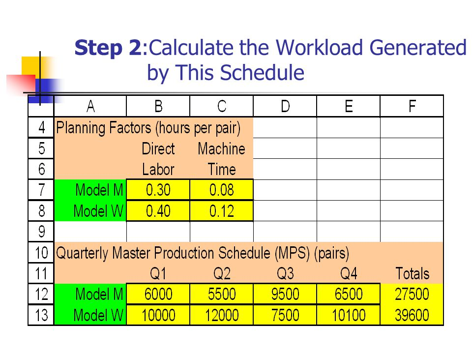 Step 2:Calculate the Workload Generated by This Schedule