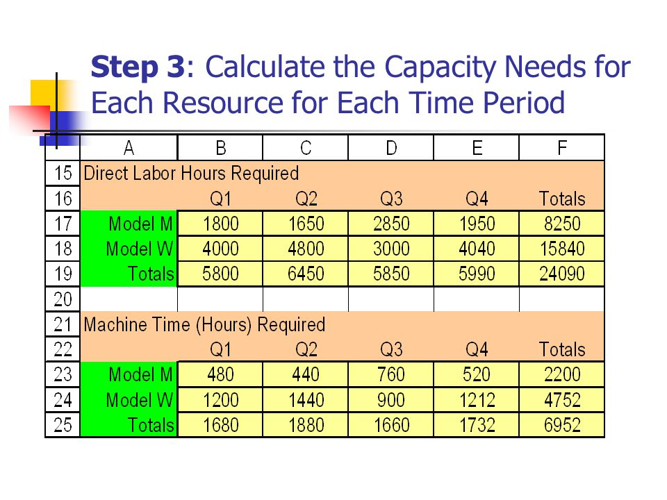 Step 3: Calculate the Capacity Needs for Each Resource for Each Time Period