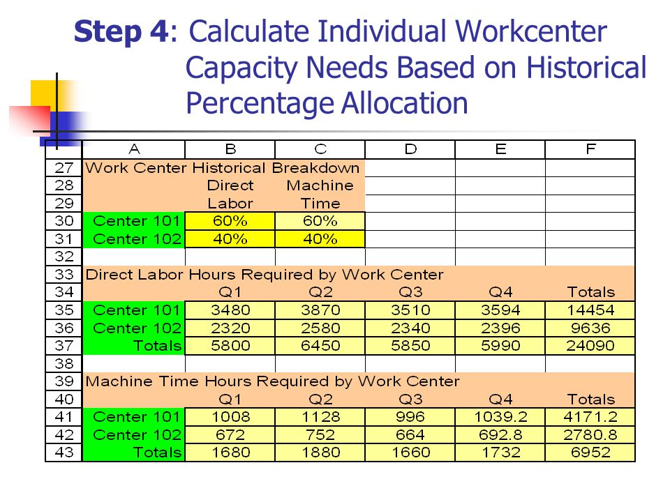Step 4: Calculate Individual Workcenter Capacity Needs Based on Historical Percentage Allocation