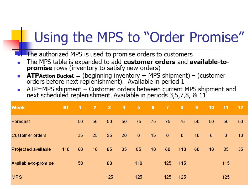 Using the MPS to Order Promise
