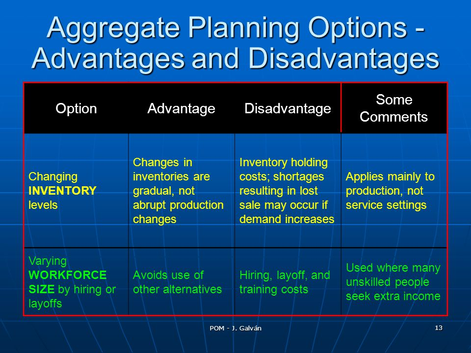 Aggregate Planning Options - Advantages and Disadvantages