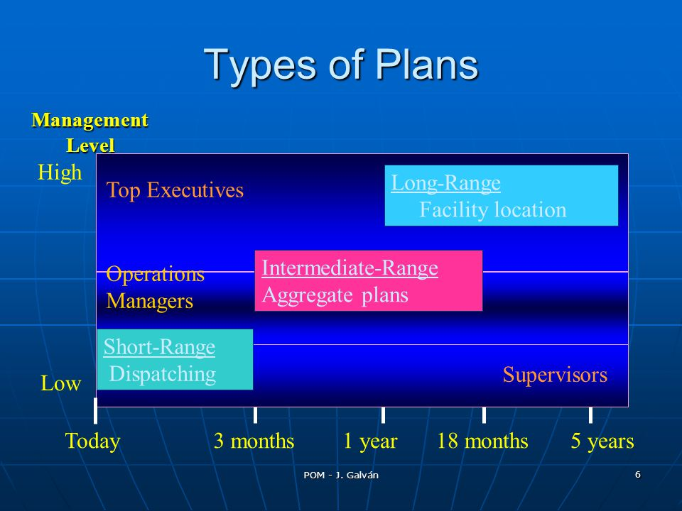 Types of Plans Today 3 months 1 year 5 years Long-Range