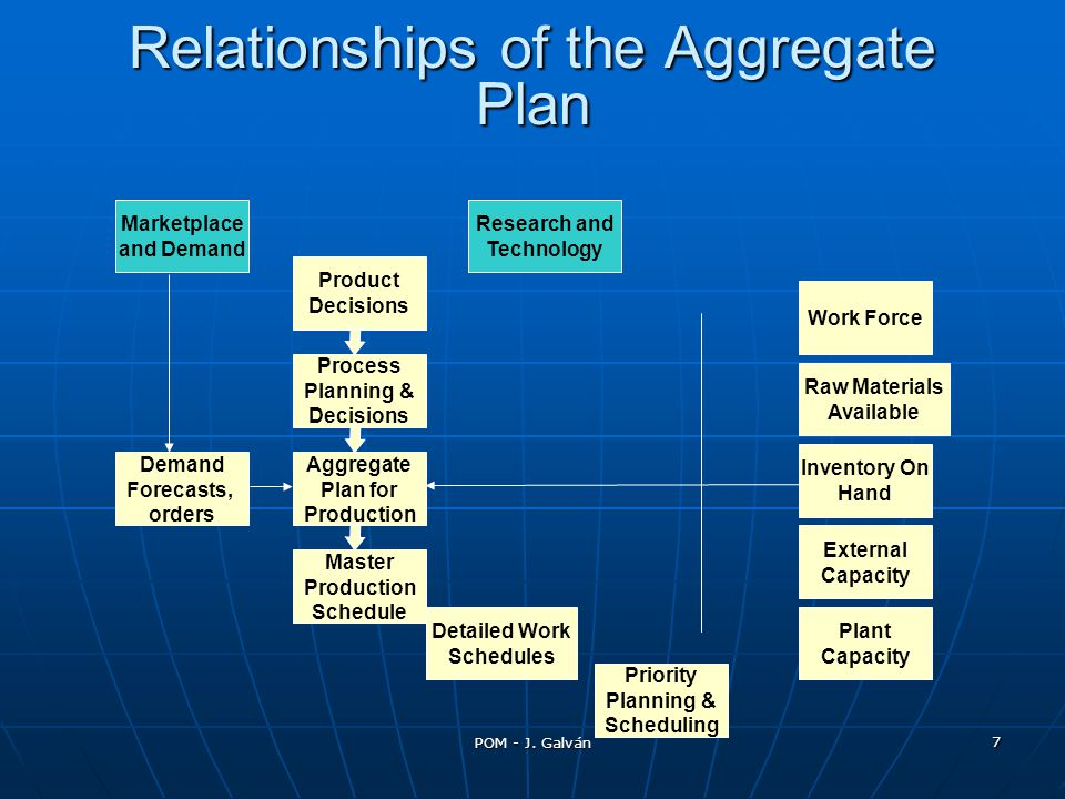 Relationships of the Aggregate Plan