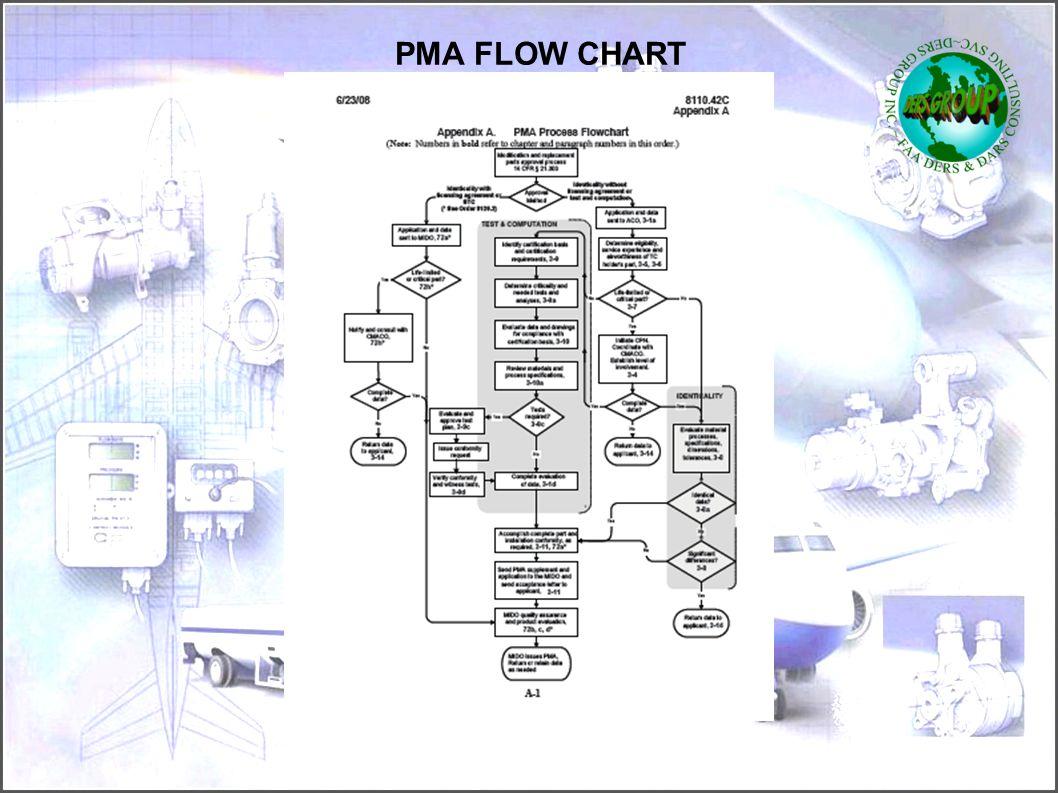 PMA FLOW CHART 52
