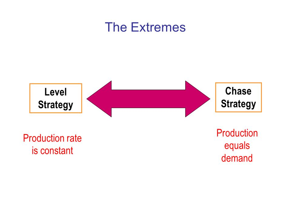 The Extremes Level Strategy Chase Strategy Production equals demand
