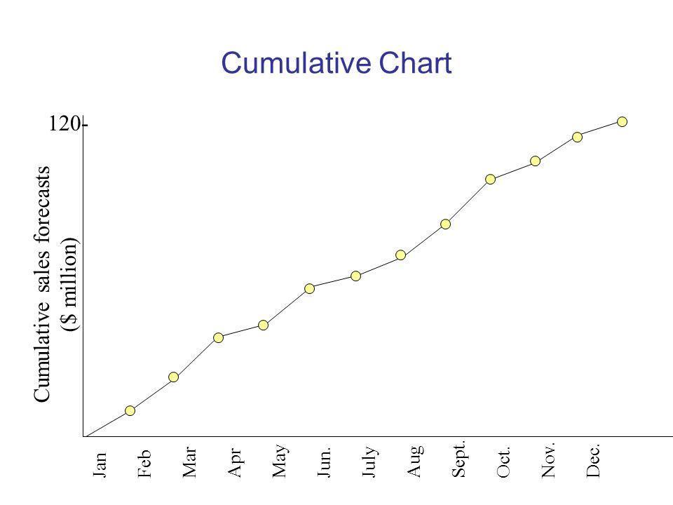 Cumulative sales forecasts