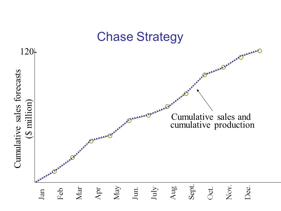 Chase Strategy 120- Cumulative sales forecasts ($ million)