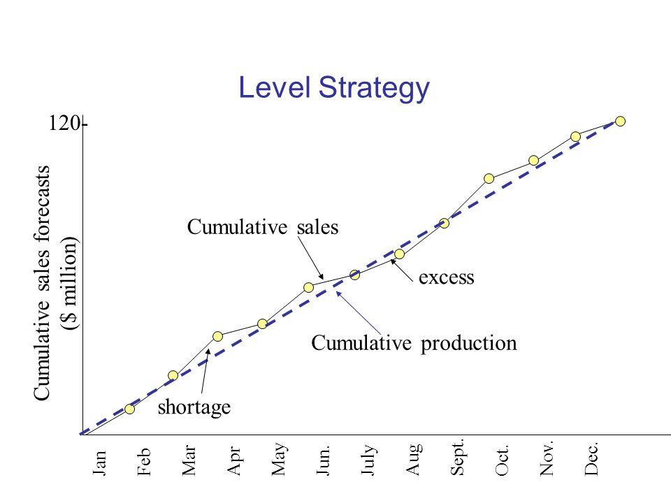 Level Strategy 120- Cumulative sales forecasts Cumulative sales