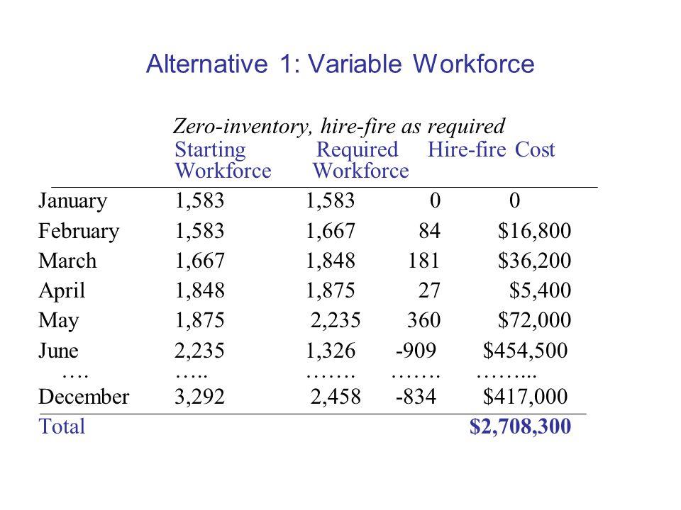 Alternative 1: Variable Workforce