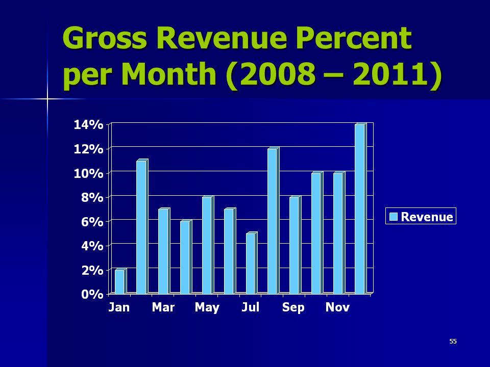 Gross Revenue Percent per Month (2008 – 2011)