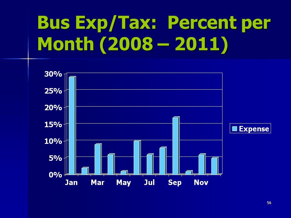 Bus Exp/Tax: Percent per Month (2008 – 2011)