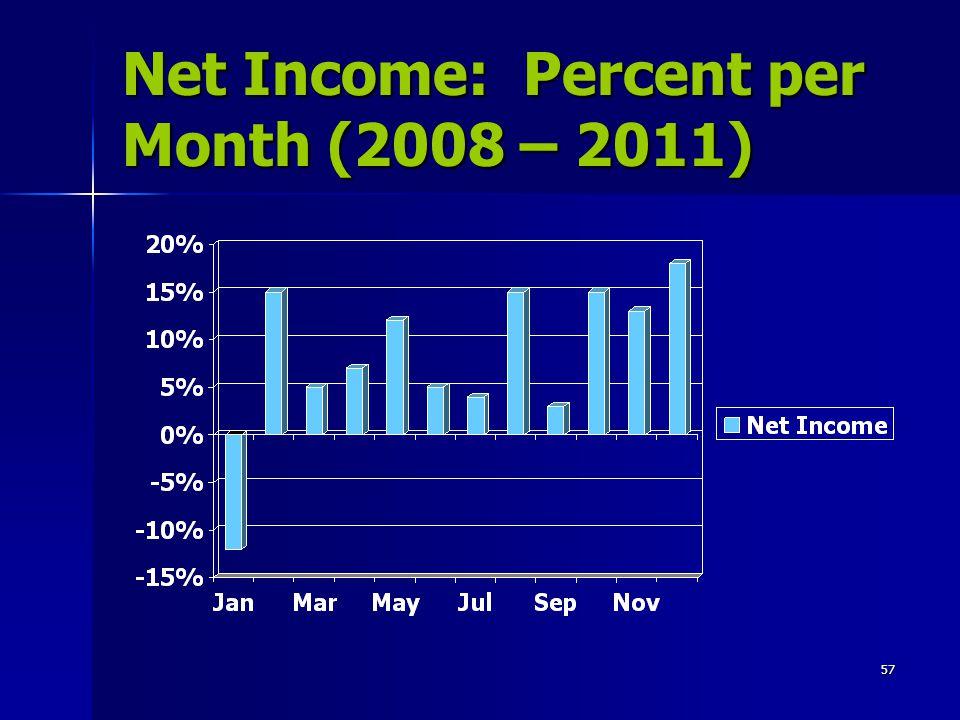 Net Income: Percent per Month (2008 – 2011)