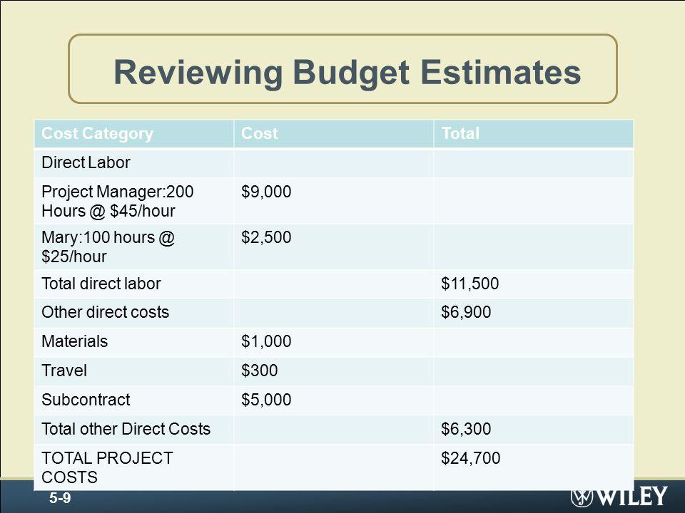 Reviewing Budget Estimates