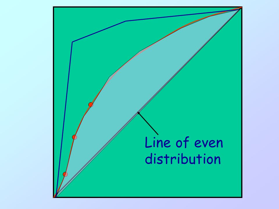 Line of even distribution