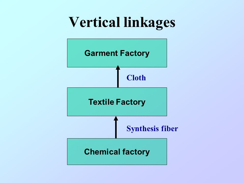Vertical linkages Garment Factory Cloth Textile Factory