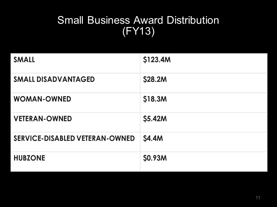 Small Business Award Distribution (FY13)