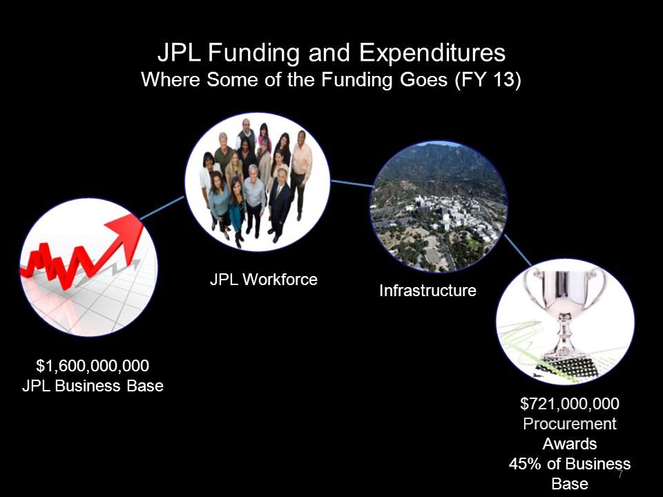 JPL Funding and Expenditures Where Some of the Funding Goes (FY 13)