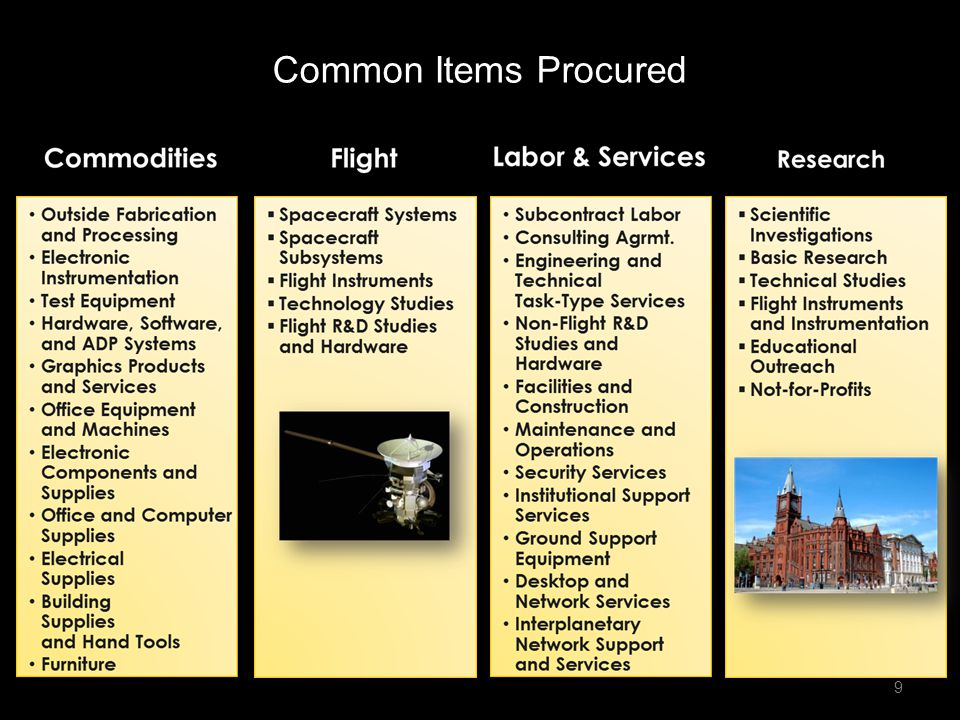 Common Items Procured