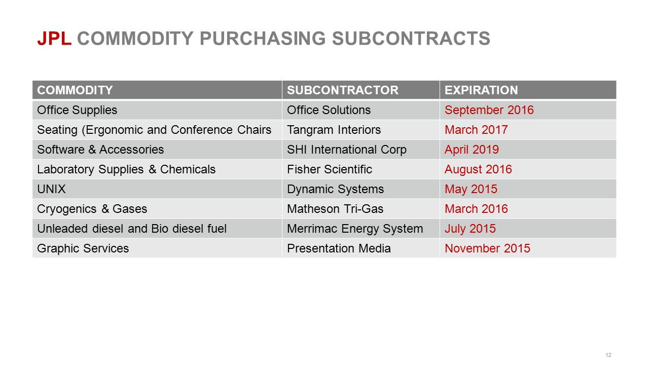 JPL COMMODITY PURCHASING SUBCONTRACTS