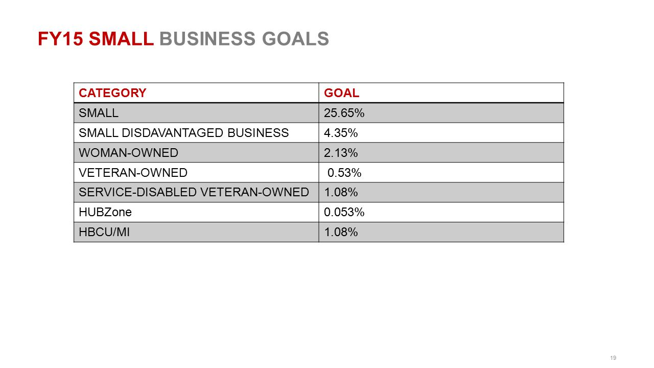 FY15 SMALL BUSINESS GOALS