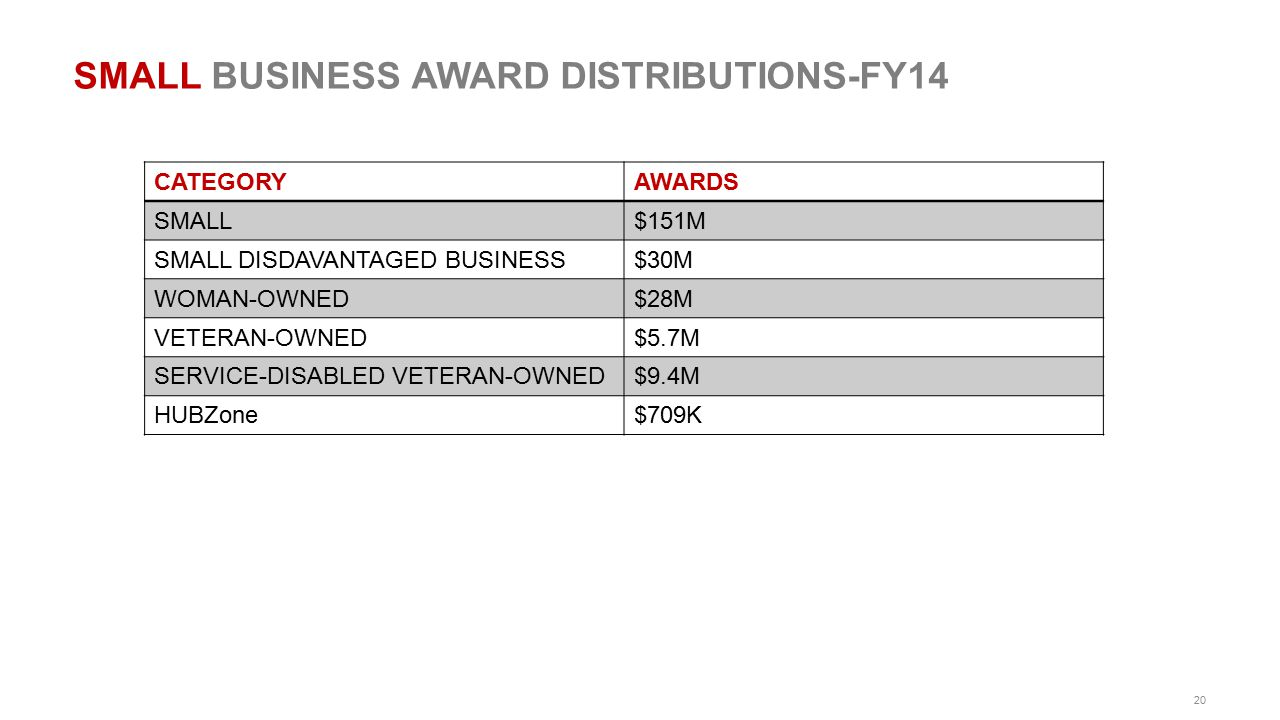 SMALL BUSINESS AWARD DISTRIBUTIONS-FY14