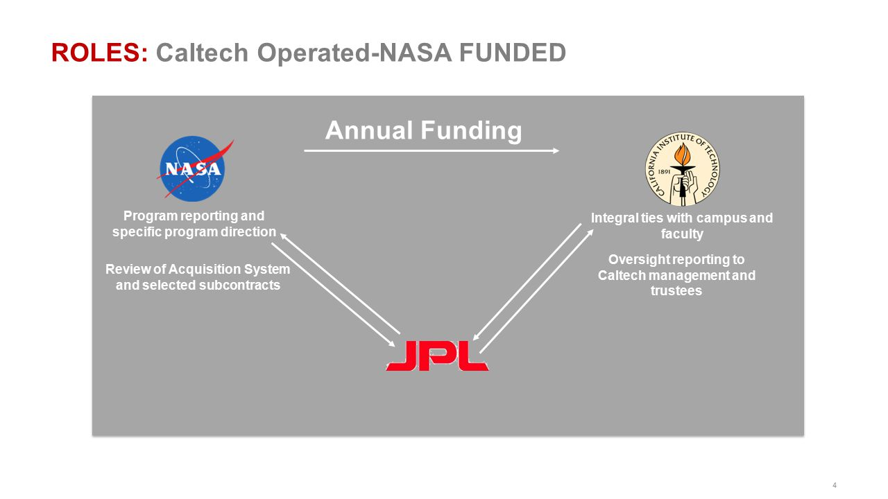 ROLES: Caltech Operated-NASA FUNDED