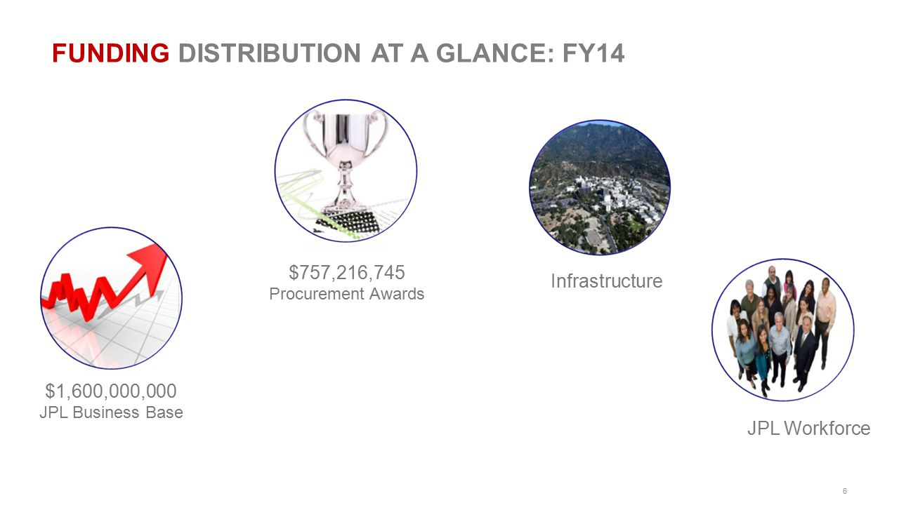 FUNDING DISTRIBUTION AT A GLANCE: FY14