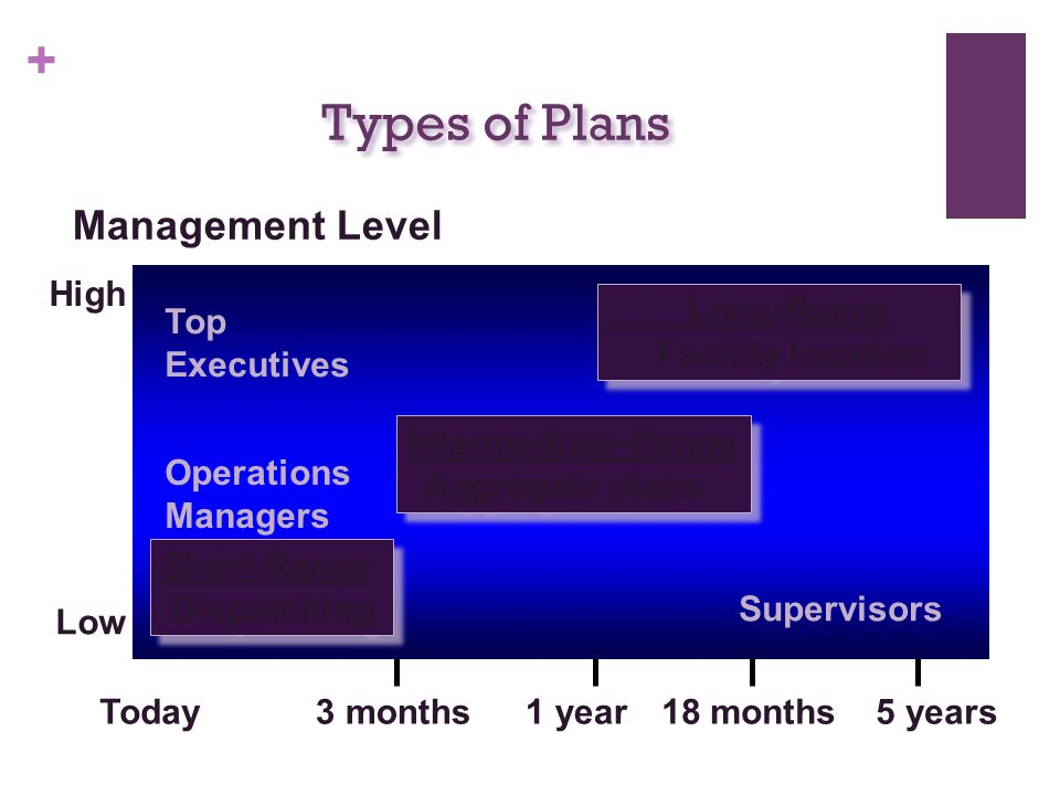 Types of Plans Management Level High Long-Range Facility location