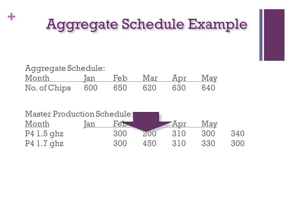Aggregate Schedule Example