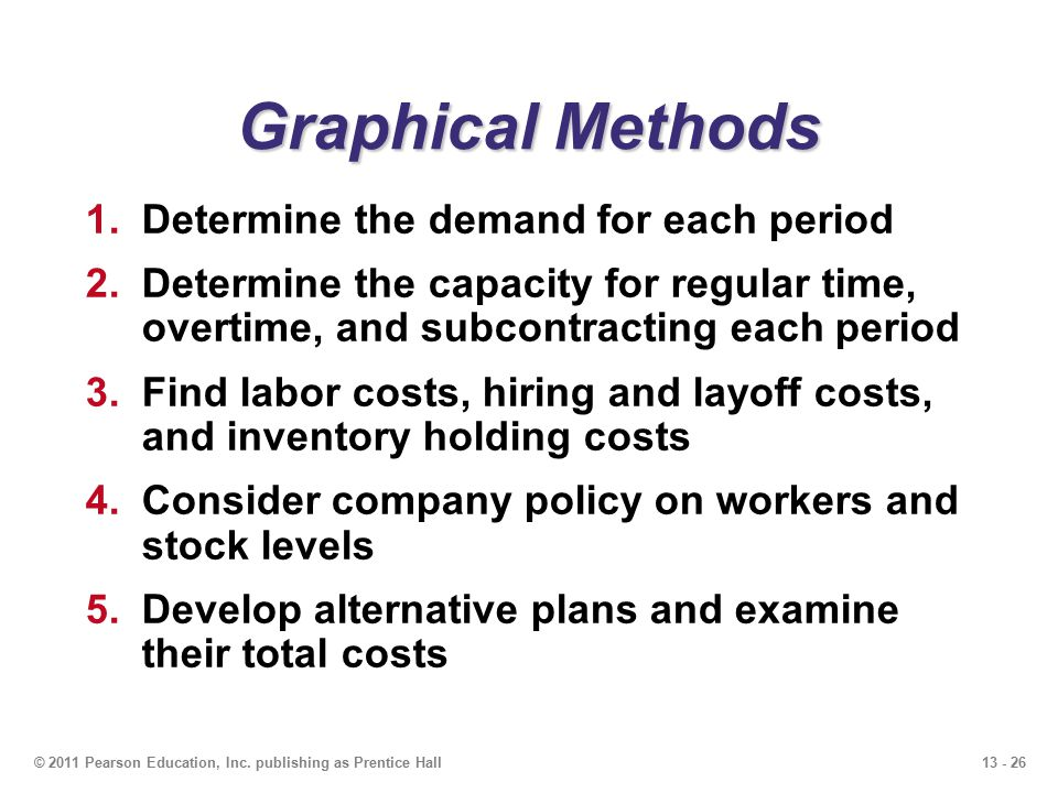 Graphical Methods Determine the demand for each period