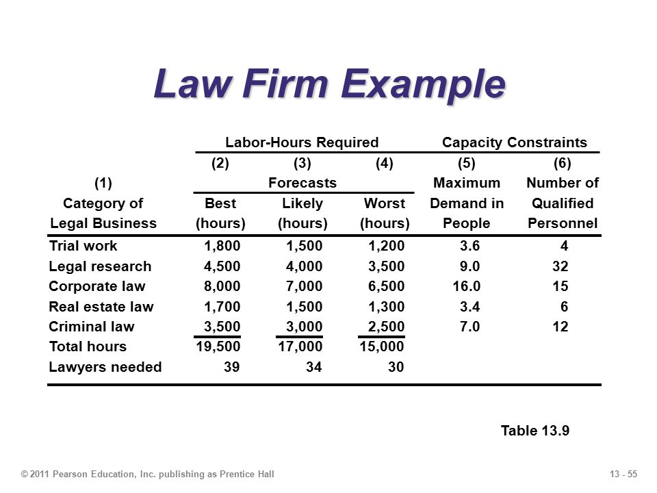 Law Firm Example Labor-Hours Required Capacity Constraints