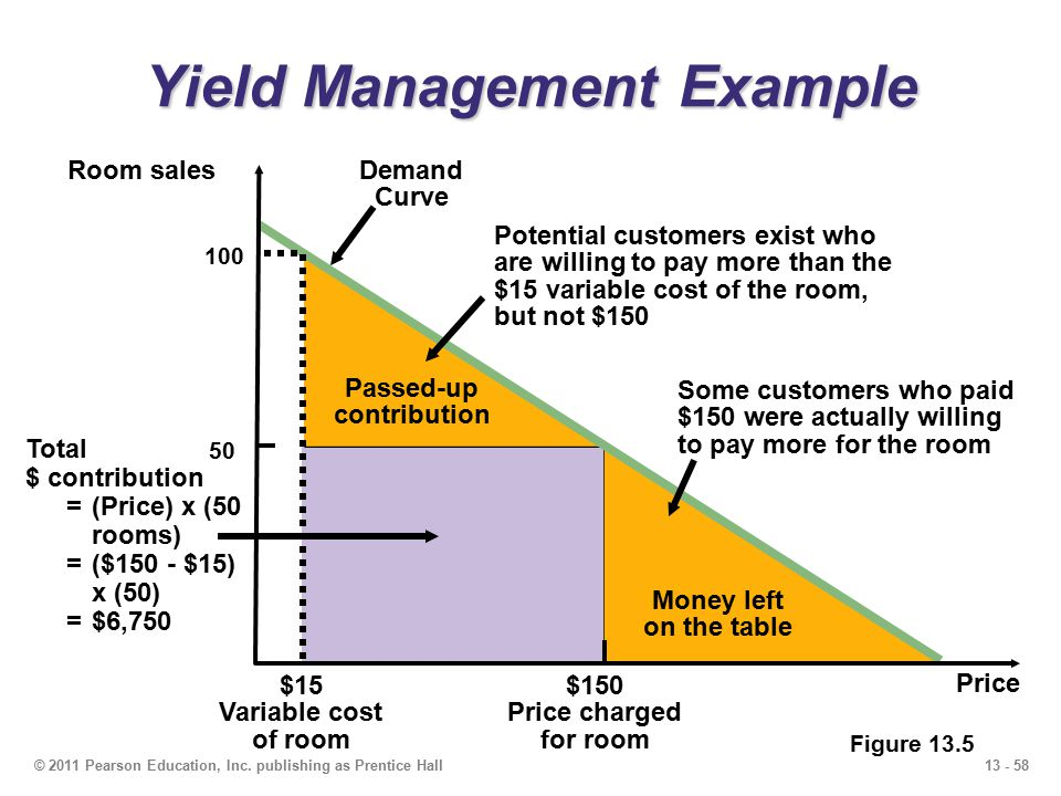 Yield Management Example