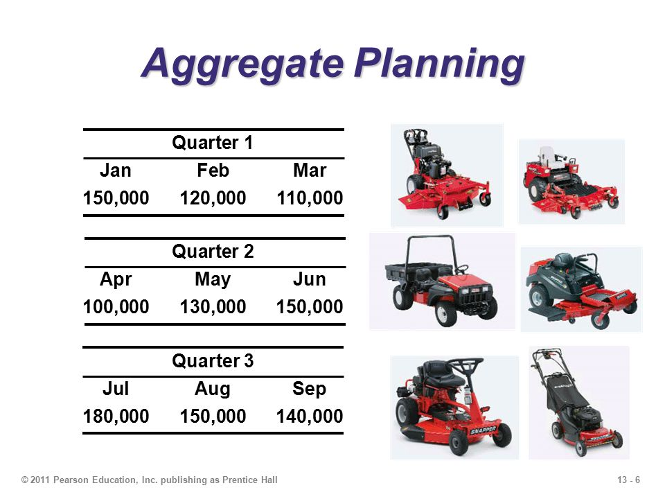 Aggregate Planning Quarter 1 Jan Feb Mar 150,000 120,000 110,000
