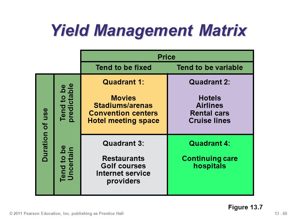 Yield Management Matrix