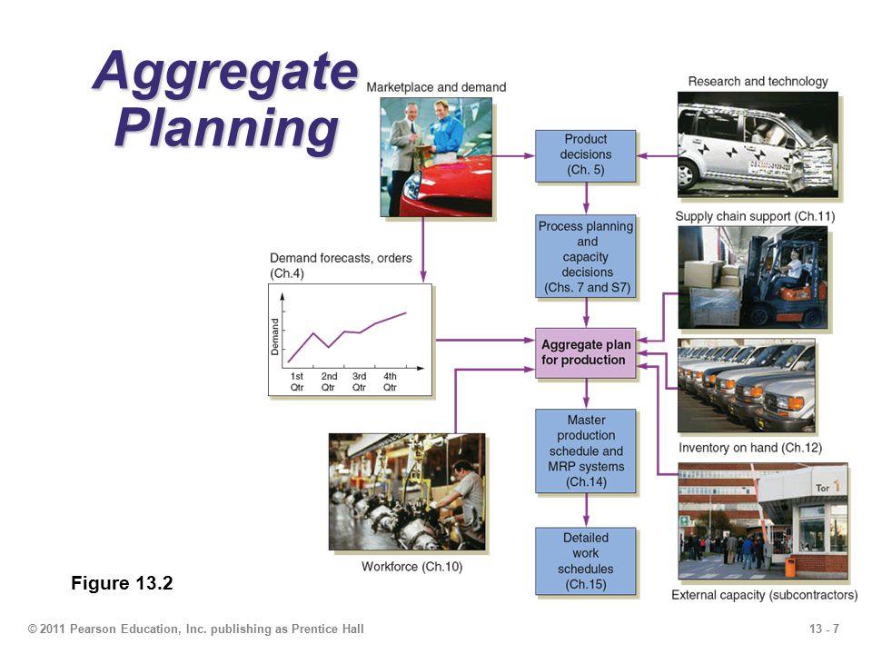 Aggregate Planning Figure 13.2