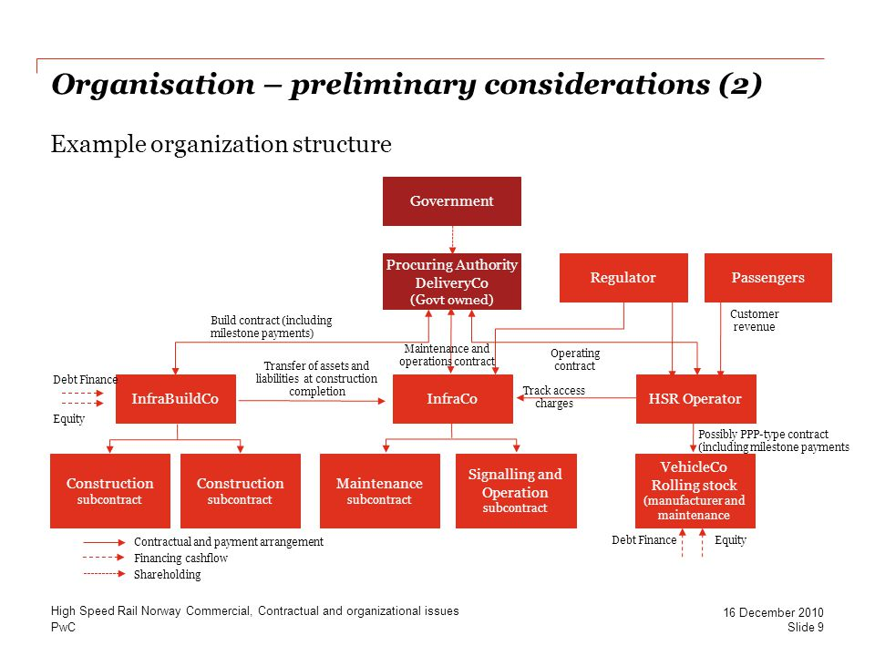 Organisation – preliminary considerations (2)