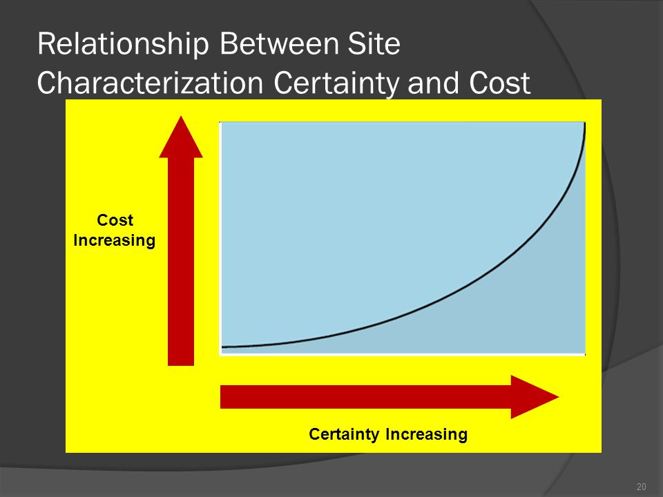 Relationship Between Site Characterization Certainty and Cost