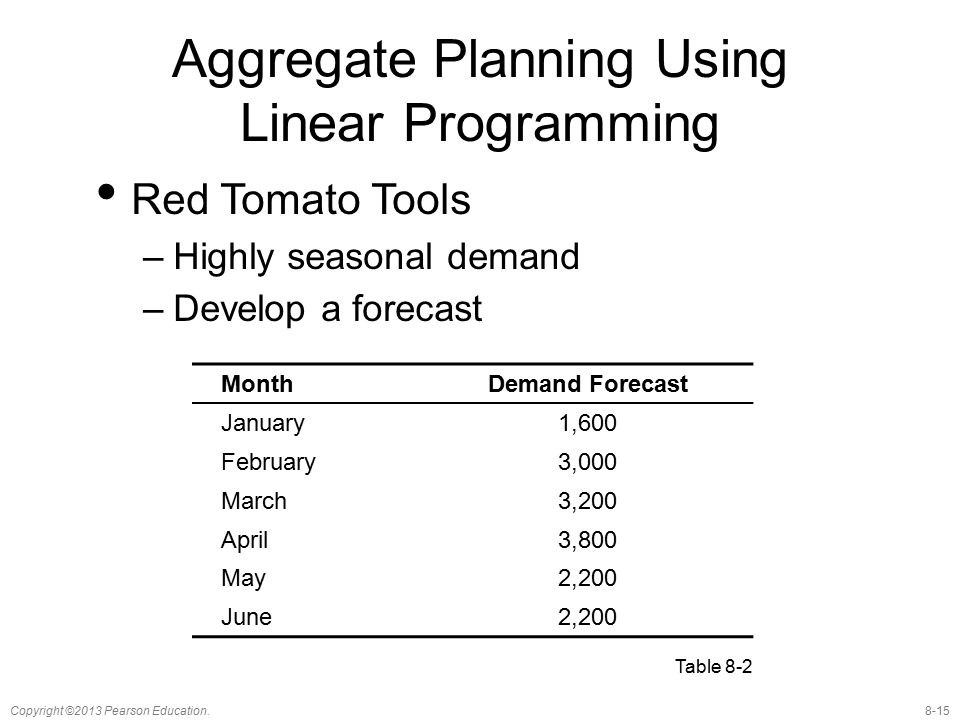 Aggregate Planning Using Linear Programming