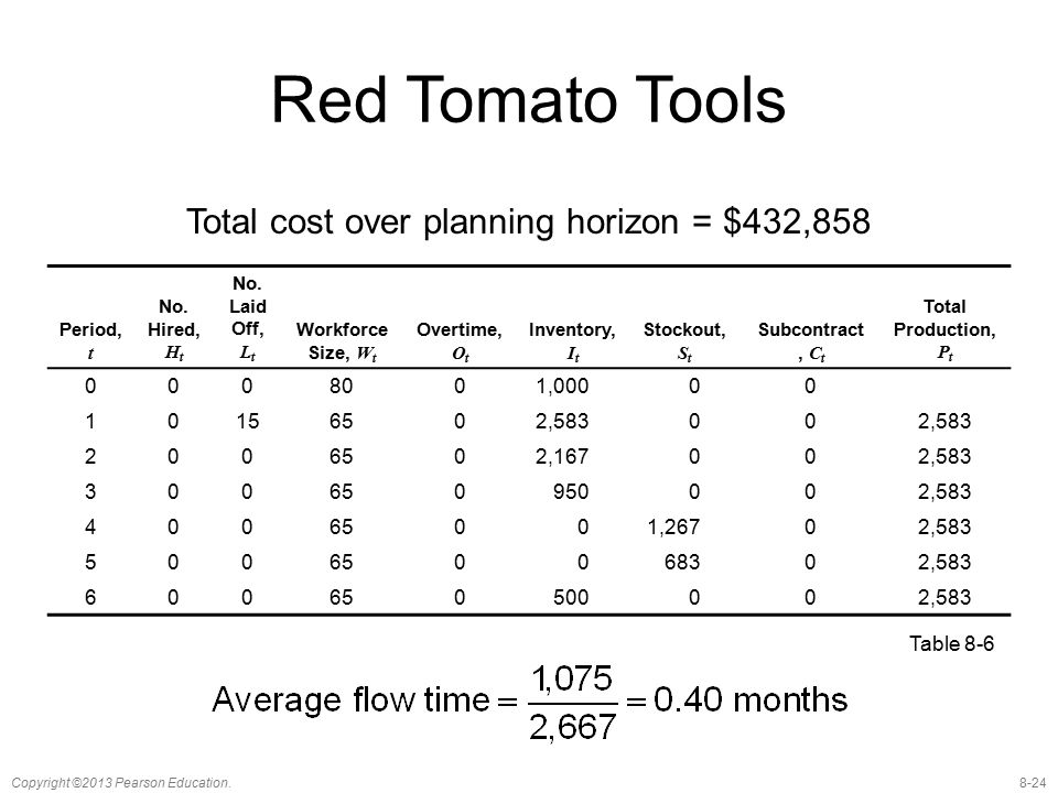 Total cost over planning horizon = $432,858