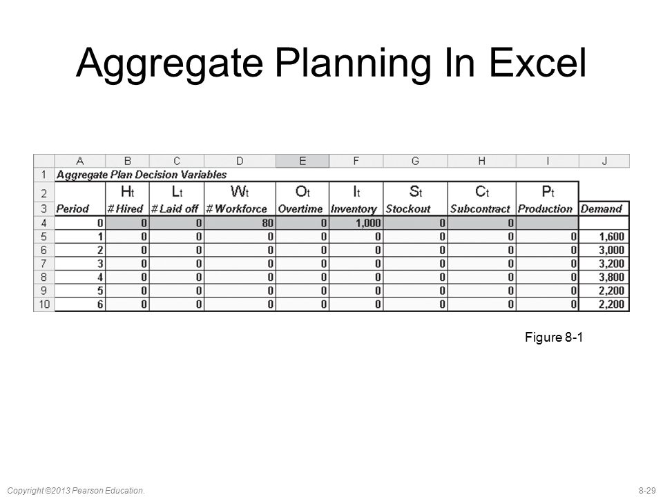 Aggregate Planning In Excel